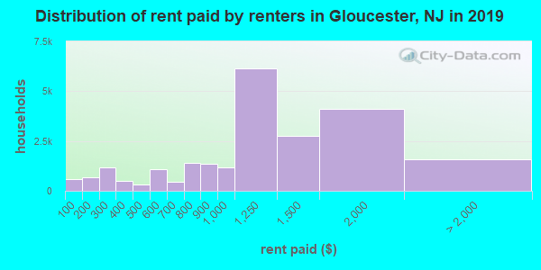 Gloucester County contract rent distribution in 2009