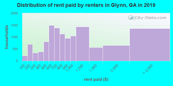 Distribution of rent paid by renters in Glynn, GA in 2019