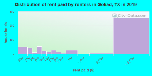 Goliad County contract rent distribution in 2009