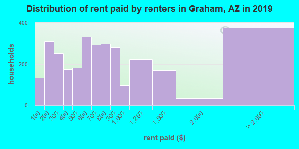 Graham County contract rent distribution in 2009