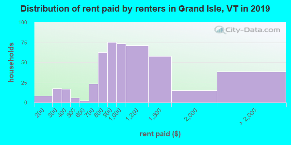 Grand Isle County contract rent distribution in 2009