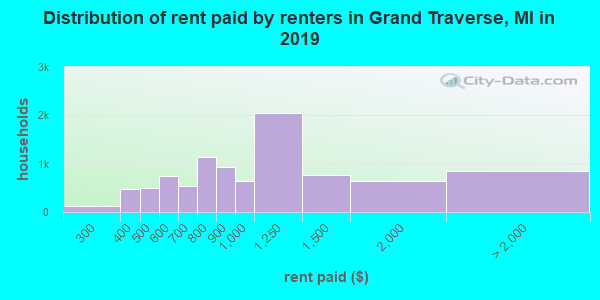 Grand Traverse County contract rent distribution in 2009