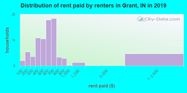 Grant County contract rent distribution in 2009