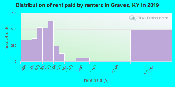 Graves County contract rent distribution in 2009