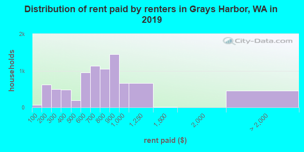 Grays Harbor County contract rent distribution in 2009