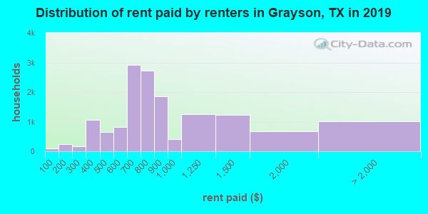 Grayson County contract rent distribution in 2009