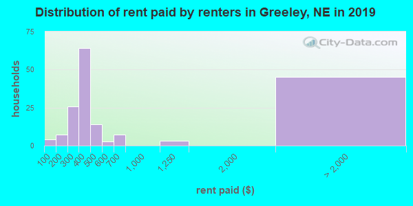 Greeley County contract rent distribution in 2009