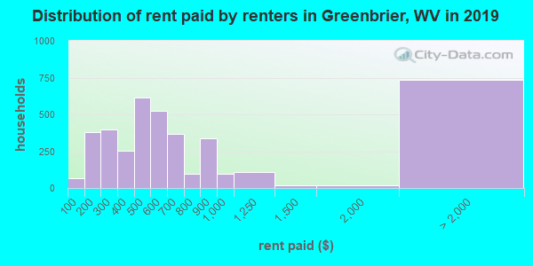 Greenbrier County contract rent distribution in 2009