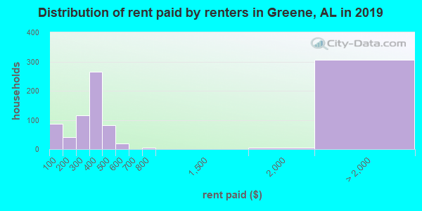 Distribution of rent paid by renters in Greene, AL in 2017