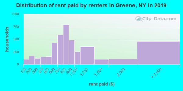 Distribution of rent paid by renters in Greene, NY in 2017