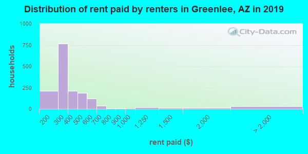 Greenlee County contract rent distribution in 2009