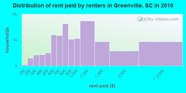 Distribution of rent paid by renters in Greenville, SC in 2019