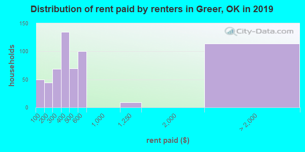 Greer County contract rent distribution in 2009