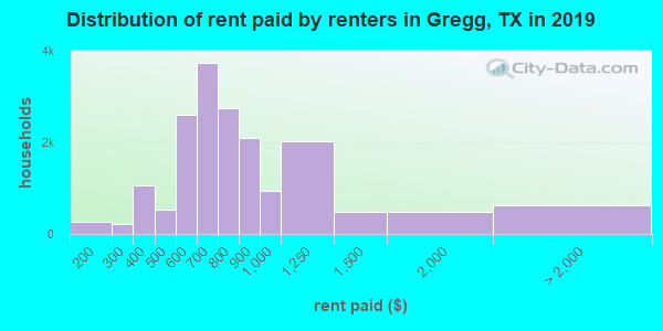 Gregg County contract rent distribution in 2009