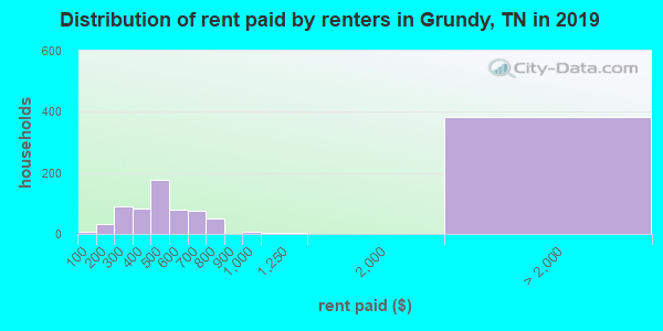 Grundy County contract rent distribution in 2009