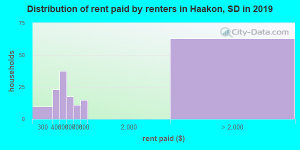 Haakon County contract rent distribution in 2009