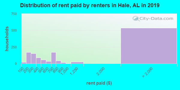 Hale County contract rent distribution in 2009