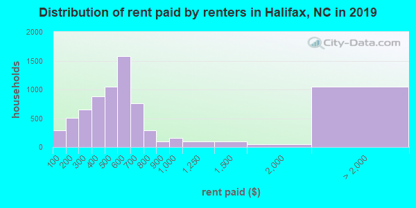 Halifax County contract rent distribution in 2009