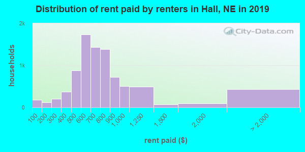 Hall County contract rent distribution in 2009