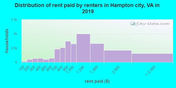 Hampton city contract rent distribution in 2009