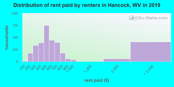 Hancock County contract rent distribution in 2009