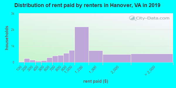 Distribution of rent paid by renters in Hanover, VA in 2019