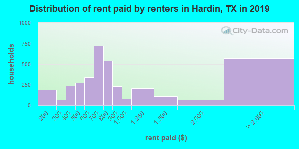 Hardin County contract rent distribution in 2009