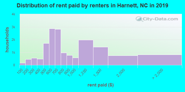 Harnett County contract rent distribution in 2009
