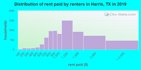 Harris County contract rent distribution in 2009