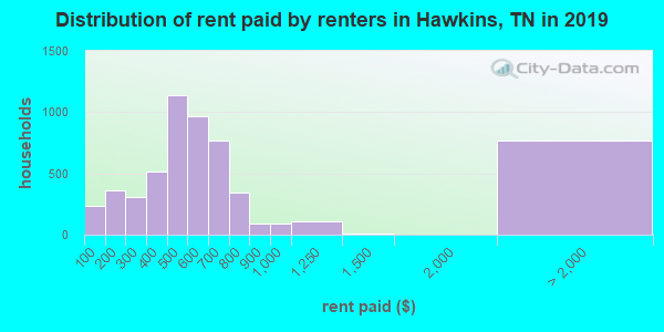 Hawkins County contract rent distribution in 2009