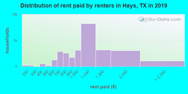Hays County contract rent distribution in 2009
