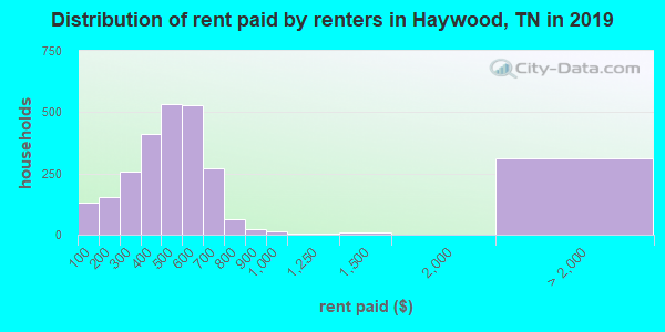 Haywood County contract rent distribution in 2009