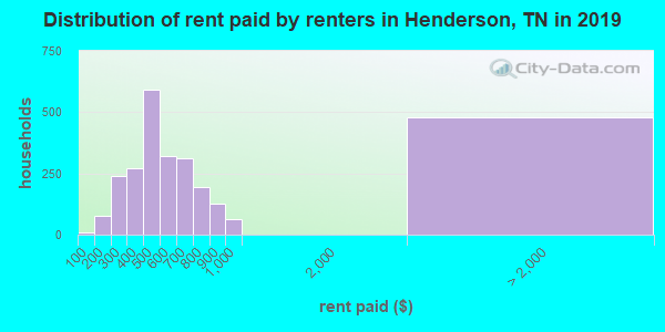 Distribution of rent paid by renters in Henderson, TN in 2019