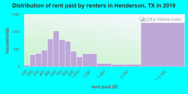 Henderson County contract rent distribution in 2009