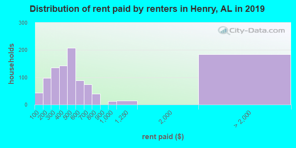 Henry County contract rent distribution in 2009