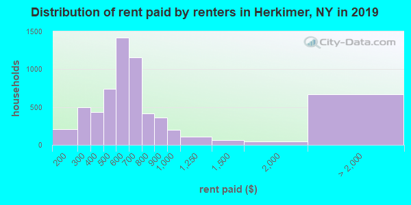 Herkimer County contract rent distribution in 2009