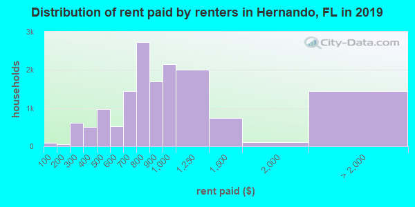 Hernando County contract rent distribution in 2009