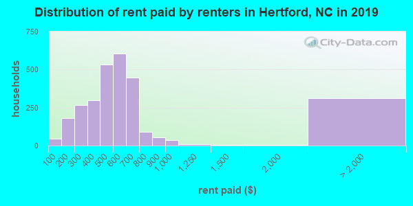 Distribution of rent paid by renters in Hertford, NC in 2018