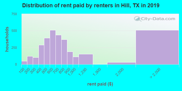 Hill County contract rent distribution in 2009