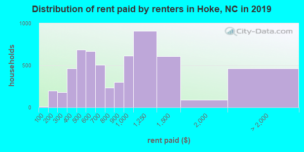 Hoke County contract rent distribution in 2009