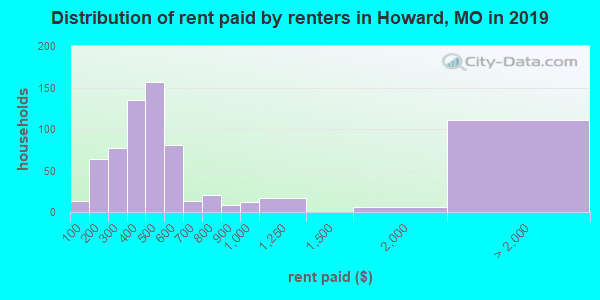 Distribution of rent paid by renters in Howard, MO in 2017