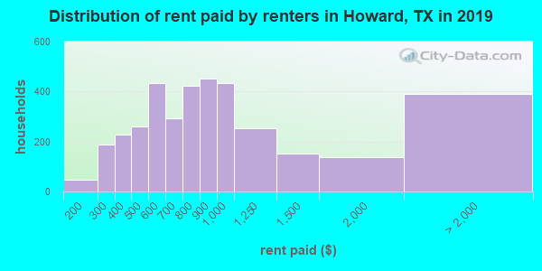 Howard County contract rent distribution in 2009