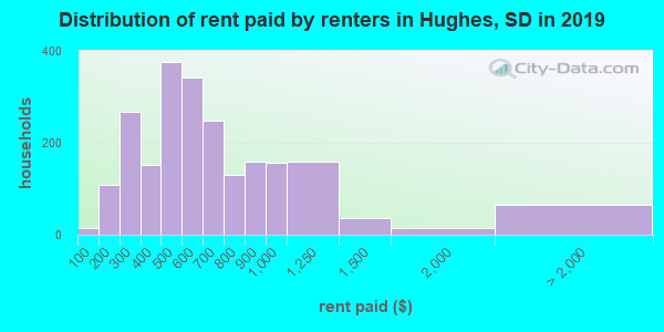 Hughes County contract rent distribution in 2009