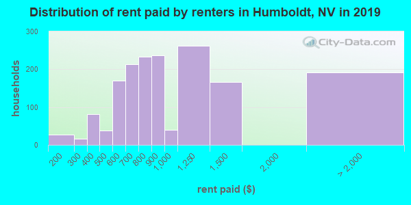 Humboldt County contract rent distribution in 2009