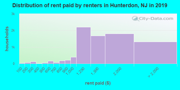 Hunterdon County contract rent distribution in 2009