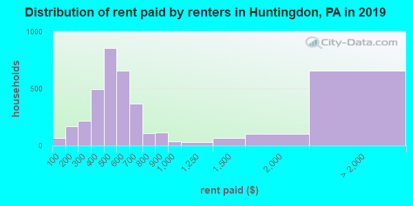 Huntingdon County contract rent distribution in 2009