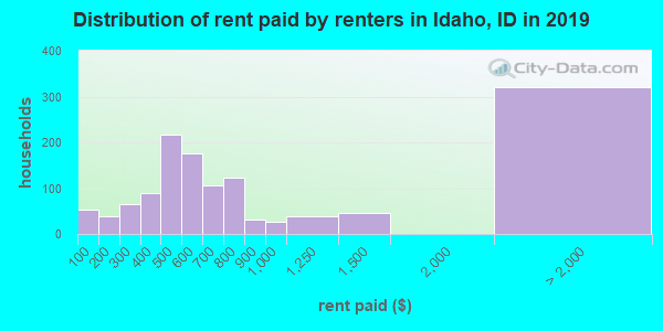 Idaho County contract rent distribution in 2009