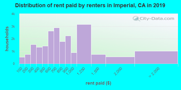 Distribution of rent paid by renters in Imperial, CA in 2019