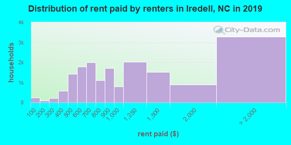Distribution of rent paid by renters in Iredell, NC in 2017