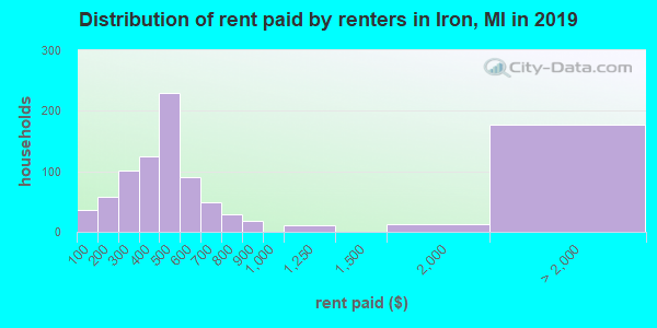 Iron County contract rent distribution in 2009